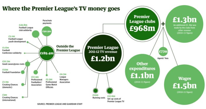 Premier League TV money